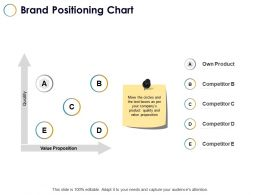 Brand Positioning Chart Competitor Ppt Powerpoint Presentation File