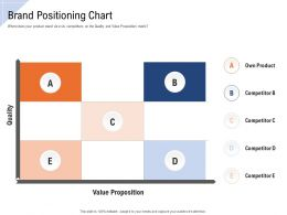 Brand Positioning Chart Own Product Ppt Powerpoint Presentation Model