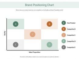 Brand Positioning Chart Ppt Powerpoint Presentation Pictures Good