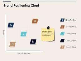 Brand Positioning Chart Ppt Summary