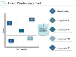 Brand Positioning Chart Presentation Visual Aids Template 1