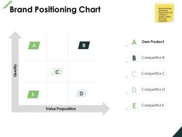 Brand Positioning Chart Strategy Planning Ppt Powerpoint Presentation File Ideas