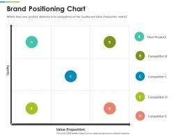 Brand Positioning Chart Value Ppt Powerpoint Format Ideas