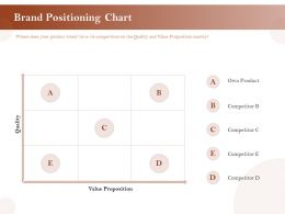 Brand Positioning Chart Value Ppt Powerpoint Presentation Model Information