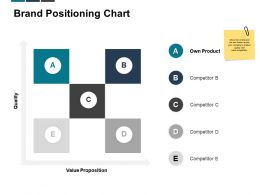 Brand Positioning Chart Value Proposition Quality Ppt Powerpoint Presentation Graphics