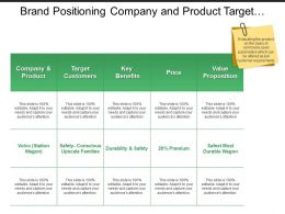 Brand Positioning Company And Product Target Customers Value Proposition