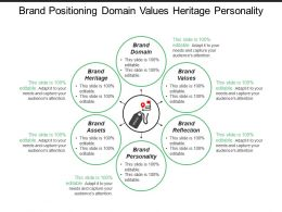 Brand Positioning Domain Values Heritage Personality