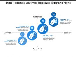 Brand Positioning Low Price Specialized Expensive Matrix