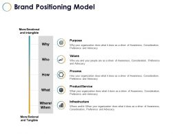 Brand Positioning Model Infrastructure Ppt Powerpoint Presentation File Layouts