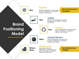 brand positioning model ppt examples slides