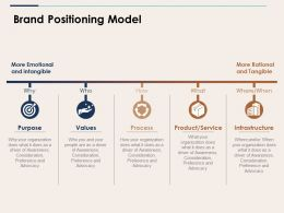 Brand Positioning Model Ppt Show
