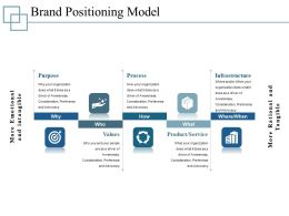 Brand Positioning Model Presentation Pictures Template 1