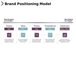 Brand Positioning Model Process B298 Ppt Powerpoint Presentation File Deck