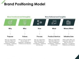 Brand Positioning Model Purpose Infrastructure Ppt Powerpoint Presentation File Outline