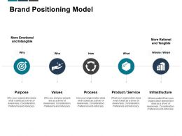 Brand Positioning Model Values Infrastructure Ppt Powerpoint Presentation Examples
