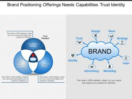 Brand Positioning Offerings Needs Capabilities Trust Identity