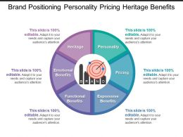 Brand Positioning Personality Pricing Heritage Benefits