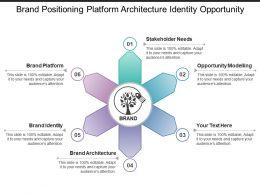 Brand Positioning Platform Architecture Identity Opportunity