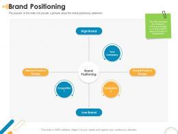 Brand Positioning Rebrand Ppt Powerpoint Presentation Model Deck