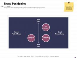 Brand Positioning Rebranding And Relaunching Ppt Background