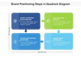 Brand Positioning Steps In Quadrant Diagram
