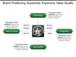 Brand Positioning Superiority Expensive Value Quality