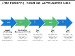 Brand Positioning Tactical Tool Communication Goals Economic Contribution