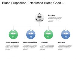 Brand Proposition Established Brand Good Reviews Relating Quality