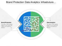 Brand Protection Data Analytics Infrastructure Management Organization Architecture Cpb