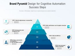 Brand Pyramid Design For Cognitive Automation Success Steps