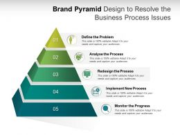 Brand Pyramid Design To Resolve The Business Process Issues