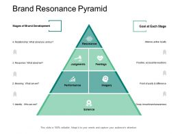 Brand Resonance Pyramid Development Awareness Ppt Powerpoint Presentation File Rules