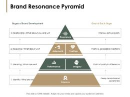 Brand Resonance Pyramid Performance Ppt Powerpoint Presentation Pictures Inspiration
