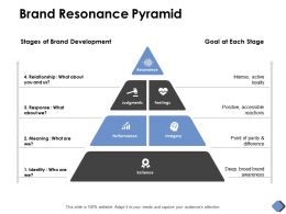 Brand Resonance Pyramid Performance Success D180 Ppt Powerpoint Presentation Ideas Files