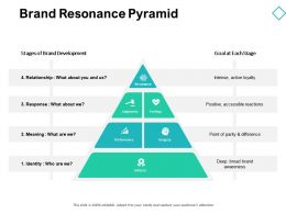 Brand Resonance Pyramid Success D148 Ppt Powerpoint Presentation Gallery Pictures