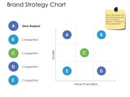 Brand Strategy Chart Ppt Powerpoint Presentation File