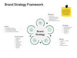 Brand Strategy Framework Ppt Powerpoint Presentation Ideas Gallery