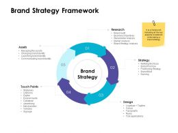 Brand Strategy Framework Ppt Powerpoint Presentation Slides