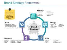 Brand Strategy Framework Ppt Slide