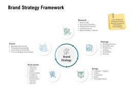 Brand Strategy Framework Research Strategy Ppt Powerpoint Presentation Slides Icon