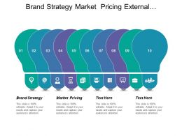 Brand Strategy Market Pricing External Performance Internal Performance