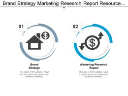 Brand Strategy Marketing Research Report Resource Performance Management Cpb