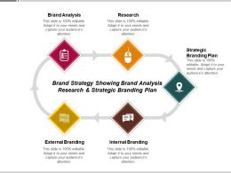 Brand Strategy Showing Brand Analysis Research And Strategic Branding Plan