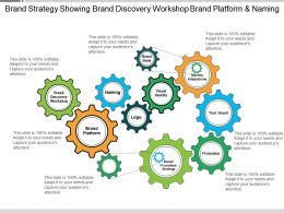 Brand Strategy Showing Brand Discovery Workshop Brand Platform And Naming
