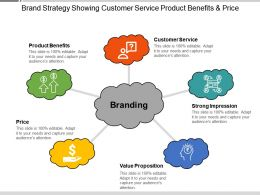Brand Strategy Showing Customer Service Product Benefits And Price