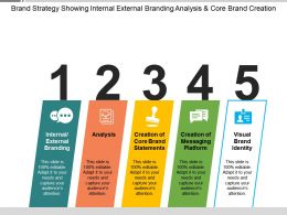 Brand Strategy Showing Internal External Branding Analysis And Core Brand Creation
