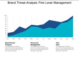 Brand Threat Analysis First Level Management Company Governance Cpb