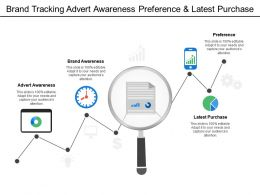Brand Tracking Advert Awareness Preference And Latest Purchase