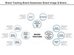 Brand Tracking Brand Awareness Brand Image And Brand Experience