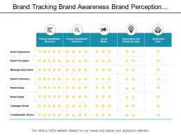 Brand Tracking Brand Awareness Brand Perception And Message Association